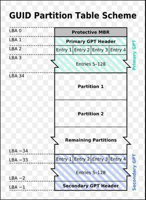 Mi a GPT vagy a GUID partíciós táblázat (teljes útmutató) [MiniTool Wiki]