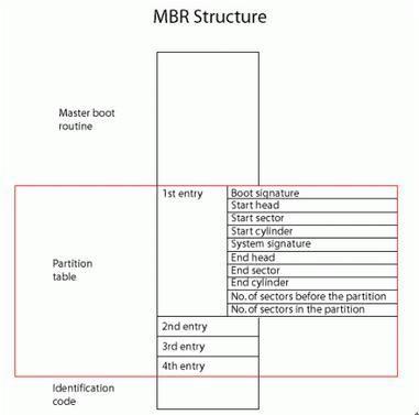 Kas ir nodalījumu tabula [MiniTool Wiki]
