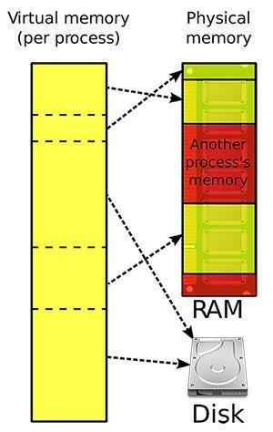 Mi a virtuális memória? Hogyan állítsd be? (Teljes útmutató) [MiniTool Wiki]