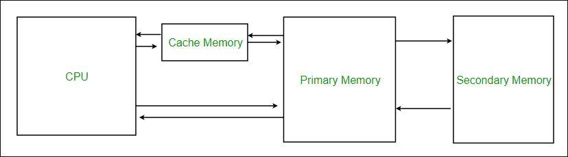 Úvod do mezipaměti: Definice, typy, výkon [MiniTool Wiki]